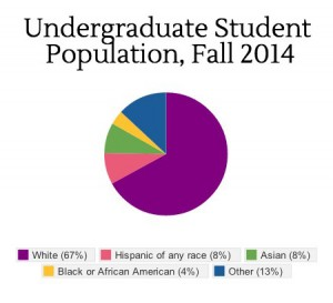 This infographic, created with Piktochart, depicts the demographics for the entire undergraduate population for the 2014 fall semester.