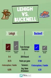 Lehigh vs. Bucknell