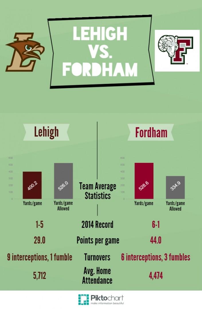 Lehigh vs. Fordham