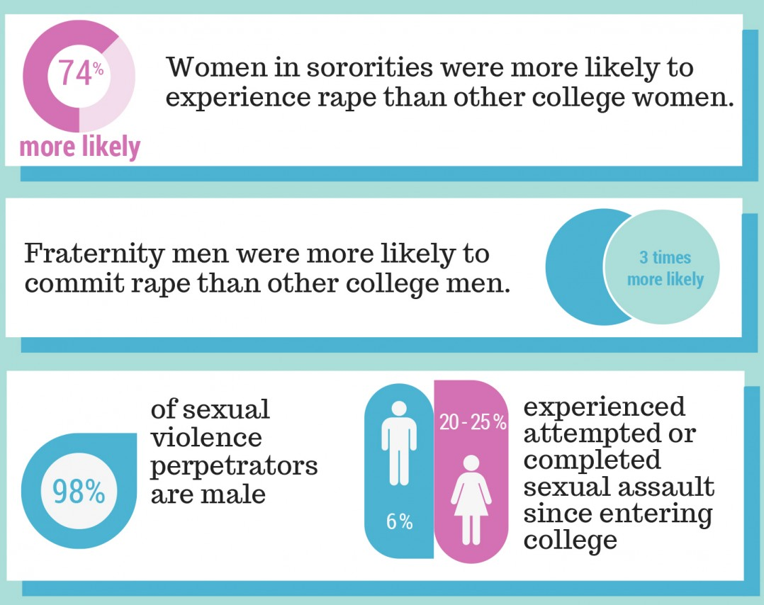 -women in sororities were 74 percent