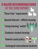 The six major recommendations of the CORE report. (Klaudia Jazwinska and Emily Okrepkie/Made with Canva)