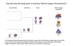 2nd Place Seeds Results Bracket Edited