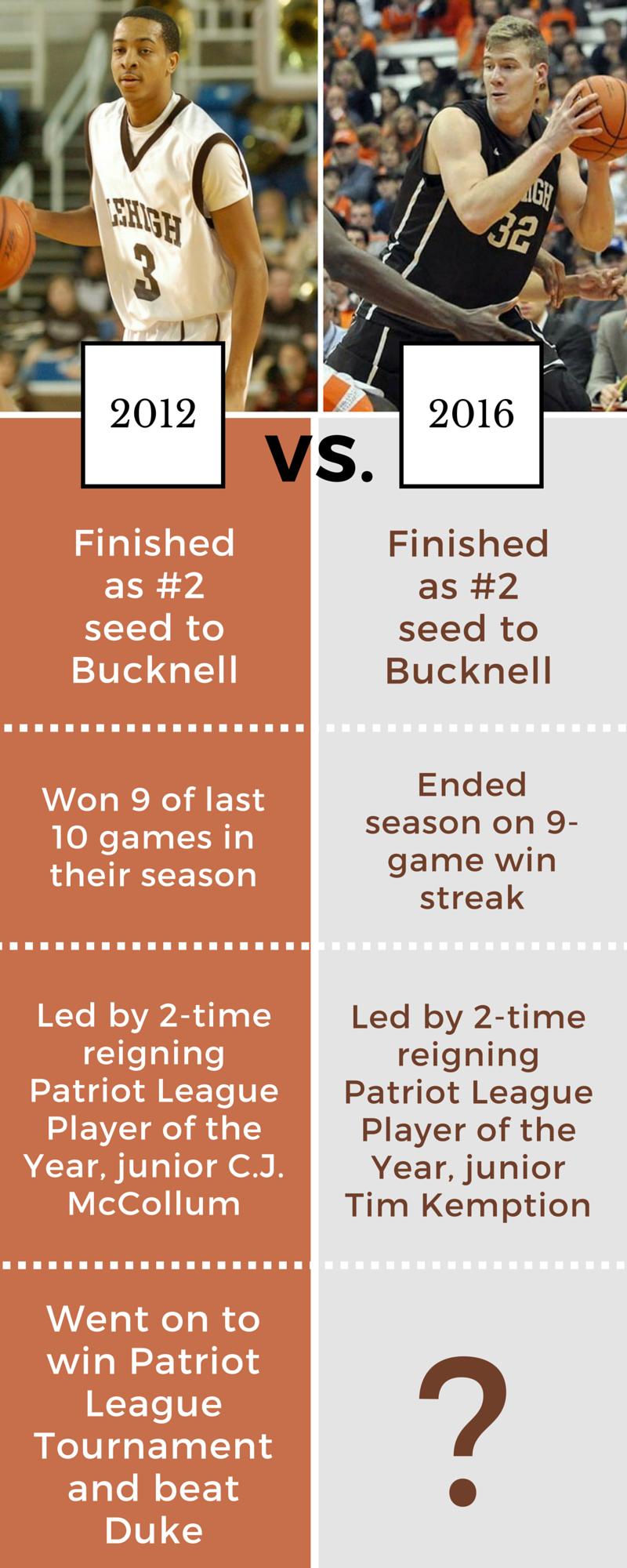 Lehigh 2012 vs 2016