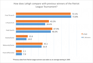 Lehigh vs PL Winners