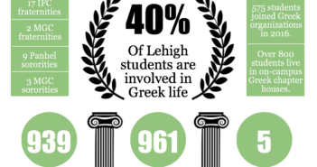 What would Lehigh look like without Greek life?