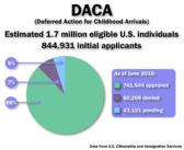 Immigrants fearing deportation seek legal help and protection under DACA