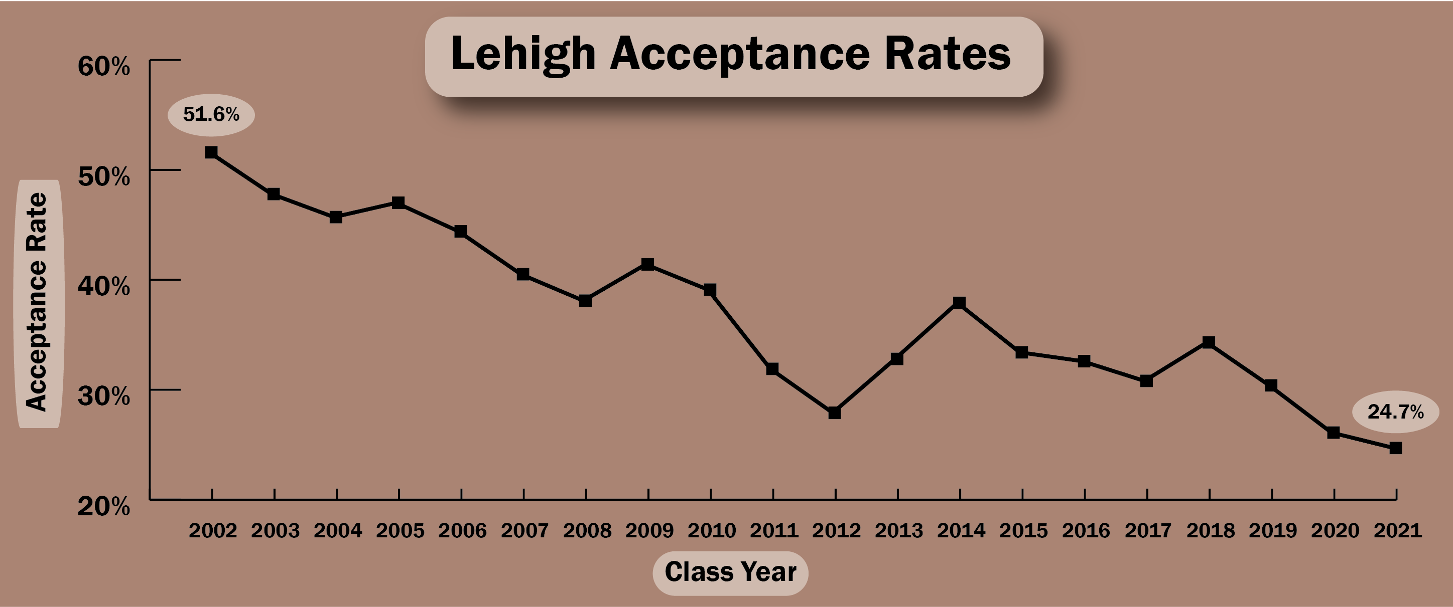 lehigh acceptance rate at an all time low the brown and white
