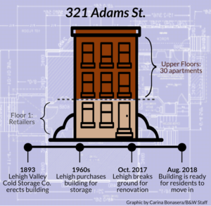 The building located on Adams and East Fourth streets in South Bethlehem will host retailers on the first floor and 30 apartments throughout the other ...  sc 1 st  The Brown and White & Lehigh converts storage facility into apartments - The Brown and White