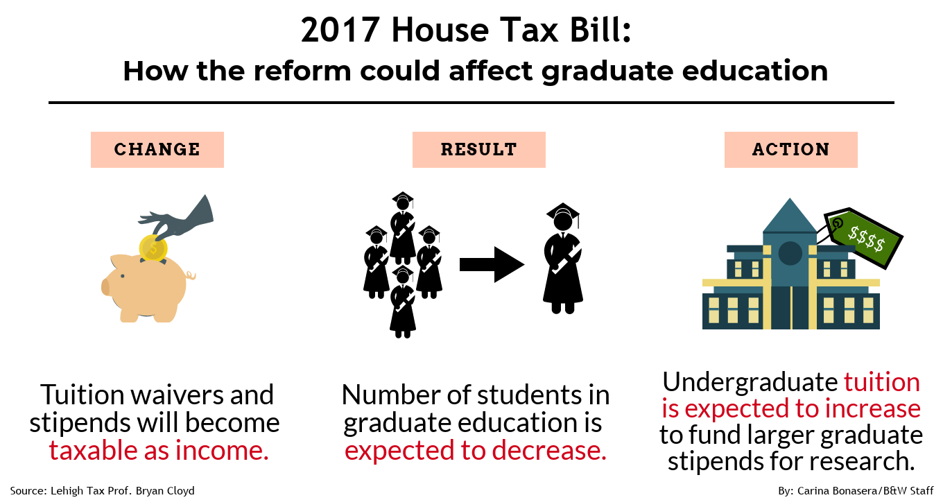 Graduate Students Will Suffer under New GOP Tax Plan