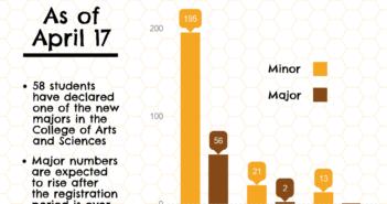 Students enroll in new CAS majors, celebrate CBE major appreciation day
