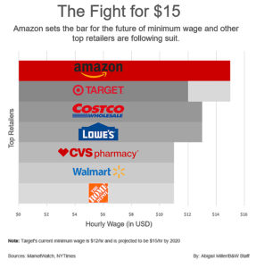Amazon's minimum wage increase raises questions- The Brown and White